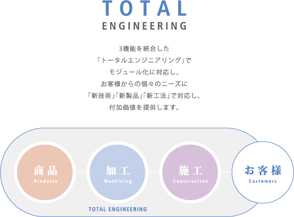 TOTAL ENGNNIERING 3機能を統合した「トータルエンジニアリング」でモジュール化に対応し、お客様からの個々のニーズに「新技術」「新製品」「新工法」で対応し、付加価値を提供します。